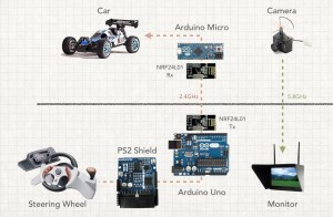 Arduino Blog » Drive an RC car with firstperson view