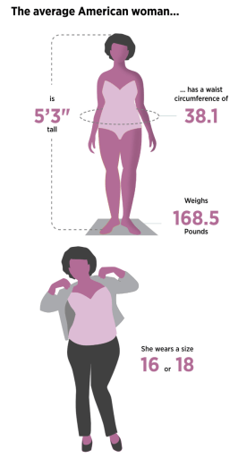 body size average American woman