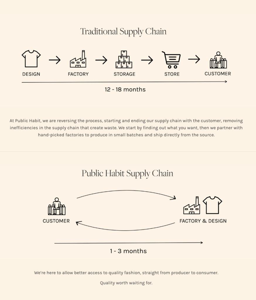Public Habit Supply Chain
