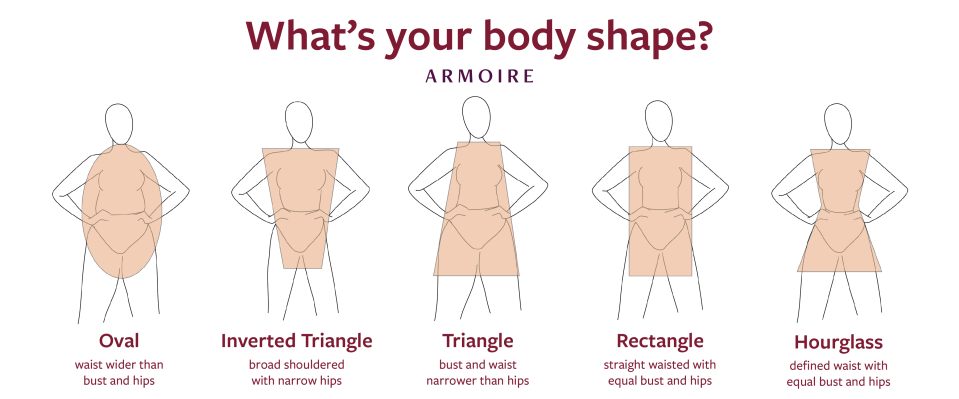 how to find your body shape