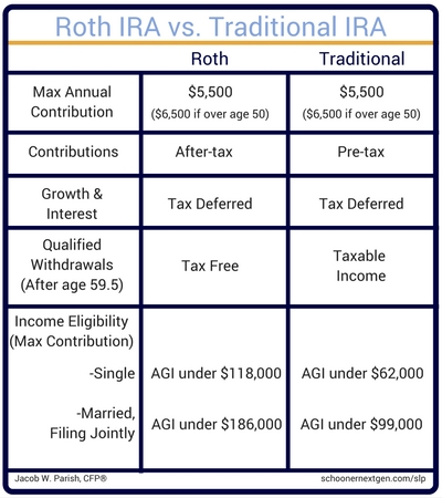 comparison and analysis ira s vs roth Bankratecom provides a free roth vs traditional ira calculator and other 401(k) calculators to help consumers determine the best option for retirement savings.