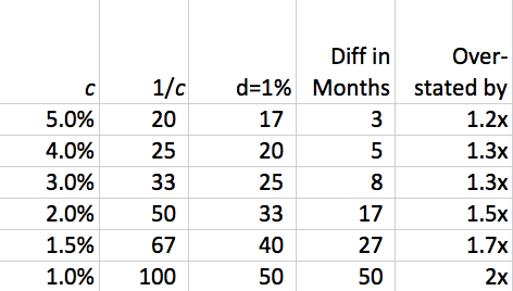 cancellation-versus-discount