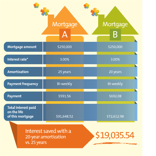 Mortgage Comparison Table
