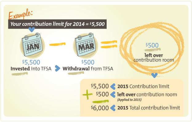 TFSA Diagram