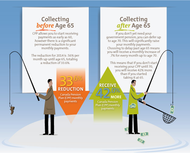 Collecting CPP Before age 65 and collecting CPP at age 70