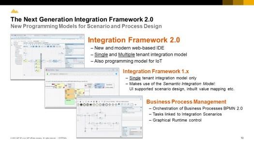 Ferramentas de integração: B1iF 2.0