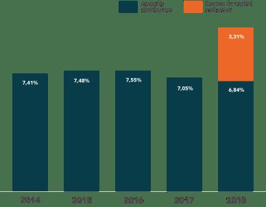 gestora de fundos - rentabilidade consolidada