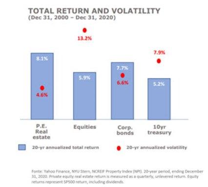 Análise de risco e retorno de fundos imobiliários nos EUA