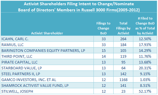 Activist Shareholders Filing Intent to Change Board of Directors