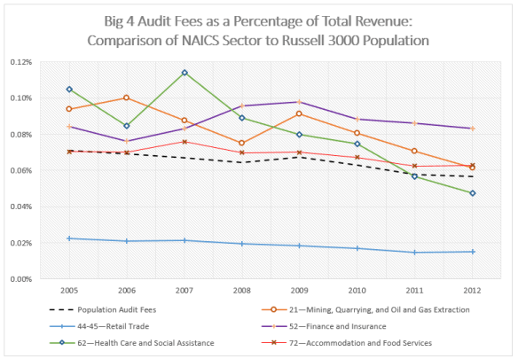 Table 1 - Big 4 Audit Fees Over Revenue by Industry