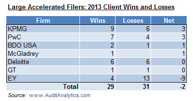 LAF 2013 Wins and Losses