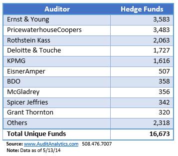 HedgeFundAuditorMarketShareTable2
