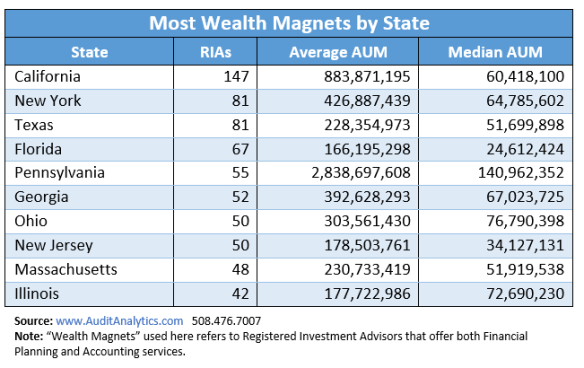 Wealth Magnets Table 1