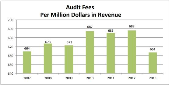 SEDAR Audit Fees_2015_2