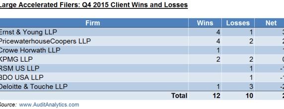 Q4 2015 LAF Wins and Losses