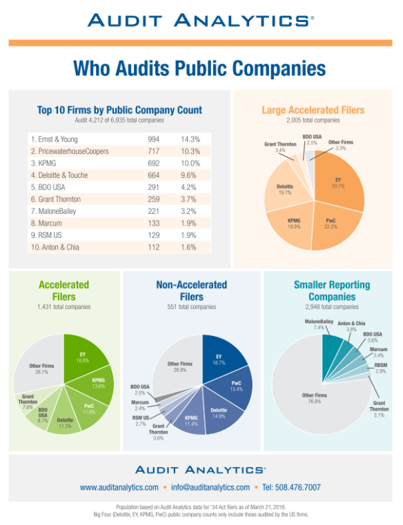 Who Audits Public Companies 2016