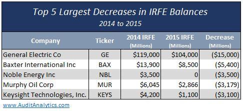 Top 5 Decreased IRFE