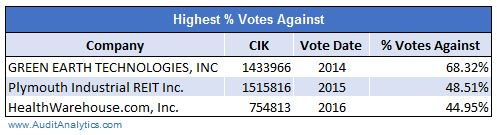 highest-votes-against