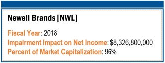 Newell Brands Goodwill and Intangible Asset Impairment