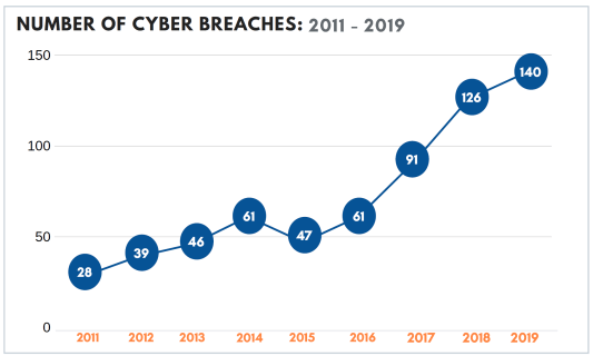 Trends in Cybersecurity Breach Disclosures   Audit Analytics