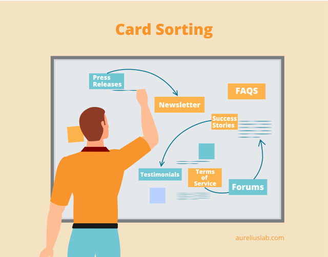 card sorting is a popular UX research method