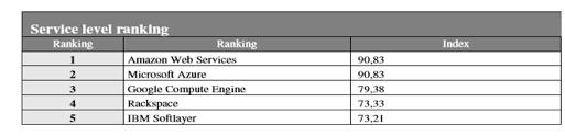 ranking-servicio-cloud-computing
