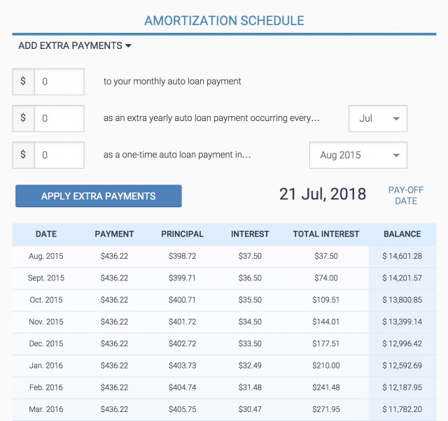 Amortization schedule from Bankrate.com