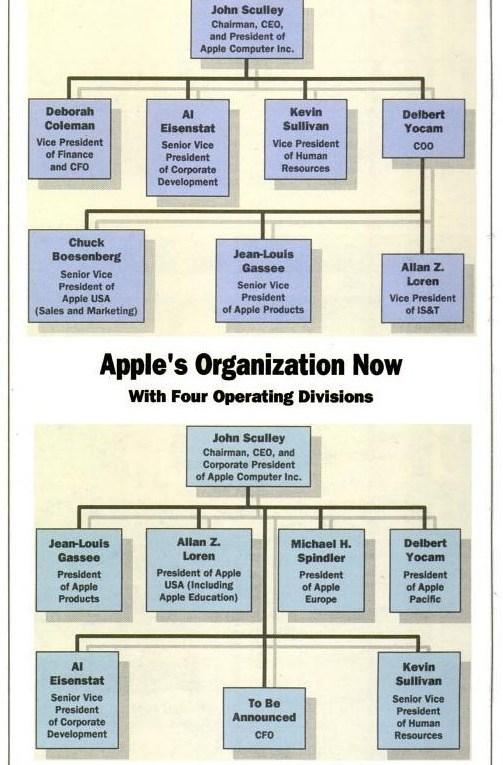 Organigramme Apple 1988