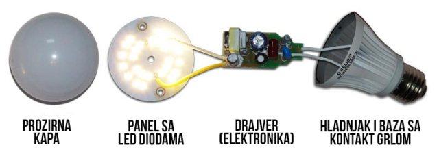 Delovi LED sijalice