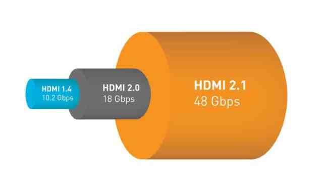 HDMI 2.1 poređenje protoka