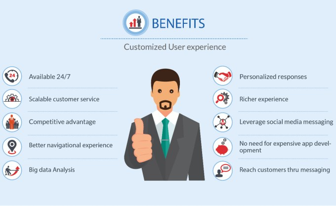 Chatbot available 24/7, Scalable customer service, personalized response, better navigational experience