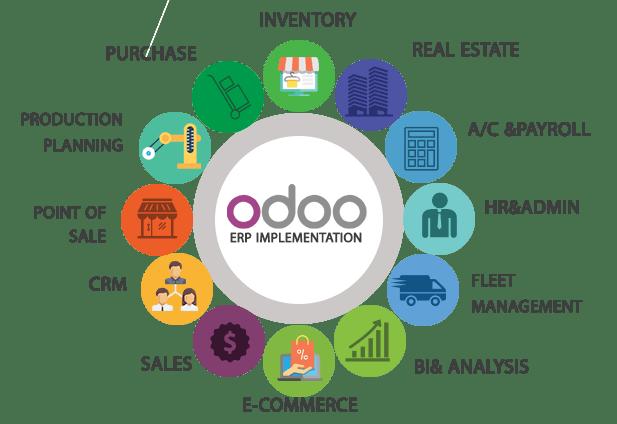 Odoo ERP system