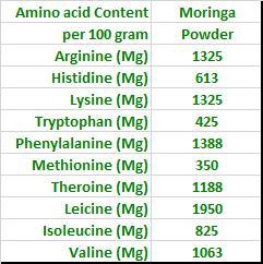 Amino-Acid-Content-Moringa-Powder
