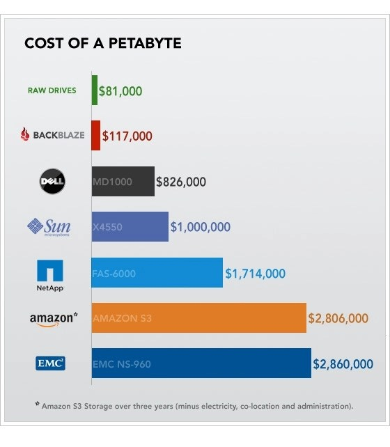 Cost of a Petabyte Chart
