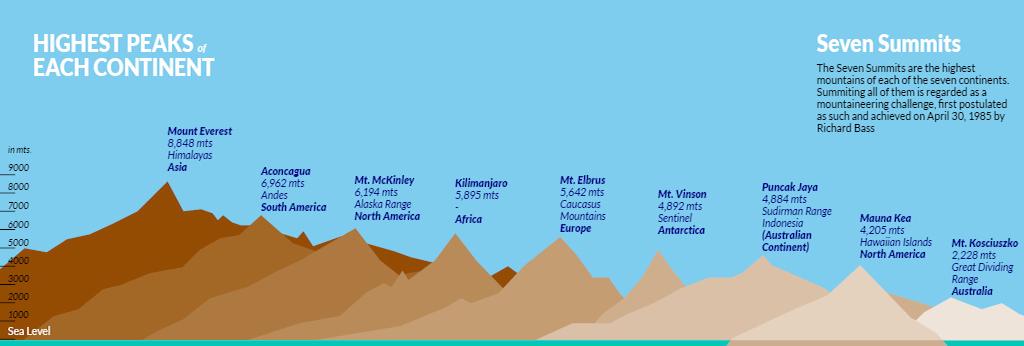 Seven Summits- Mount Kilimanjaro