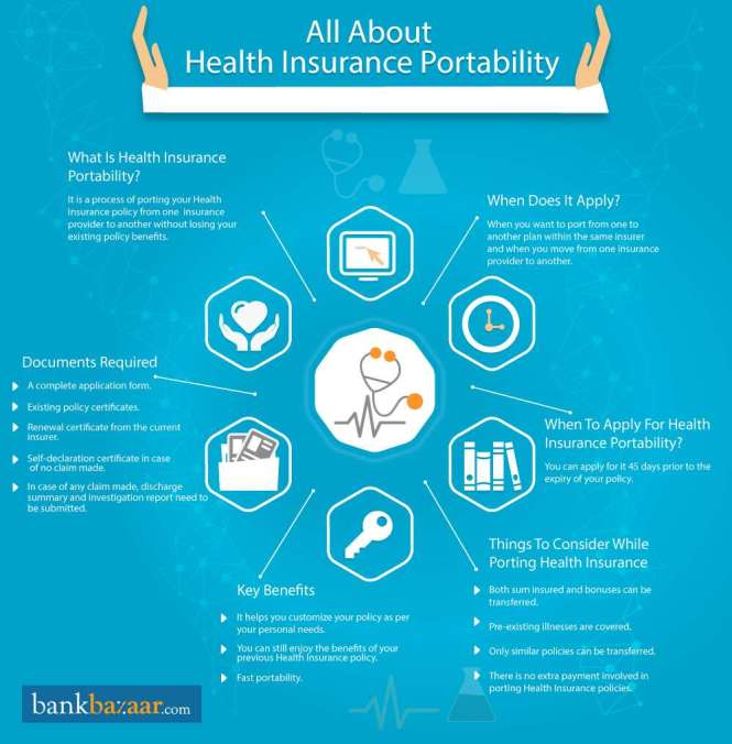 What Is Health Insurance Portability?