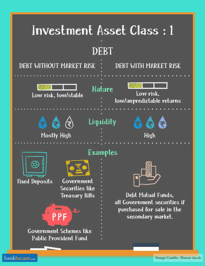 Different Types of Asset Classes