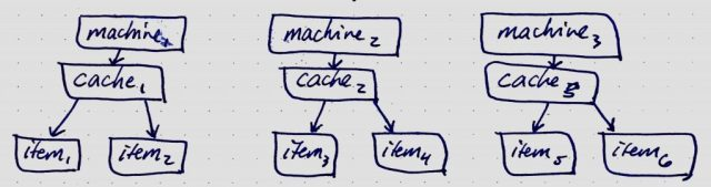 Distributed cache.