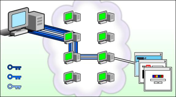Le fonctionnement de Tor