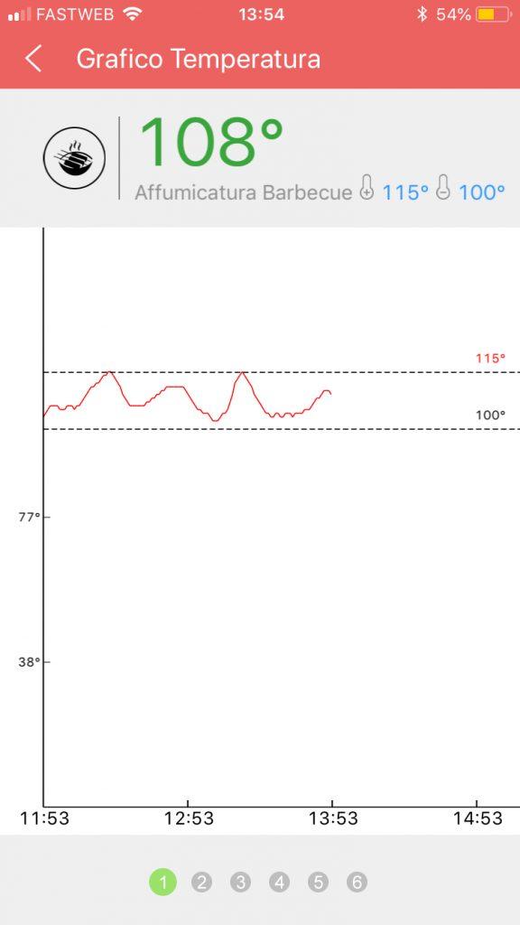 Grafico Temperatura