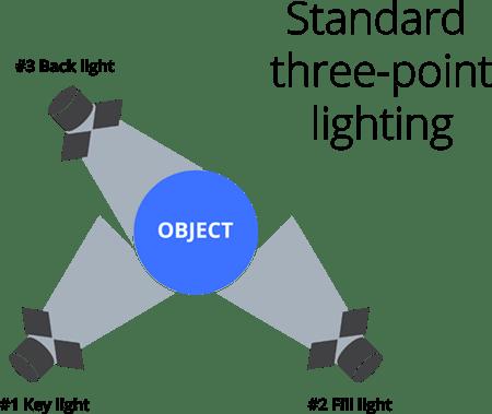 Standard-three-point-lighting_diagram