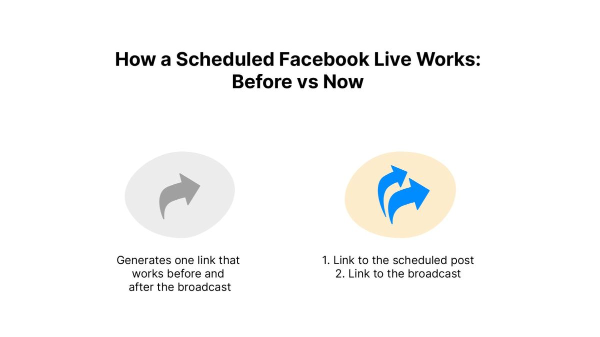 How a Scheduled Facebook Live Works Then vs Now