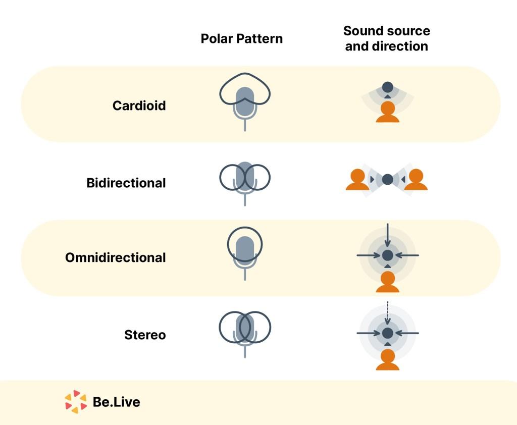 Microphone's Polar Pattern