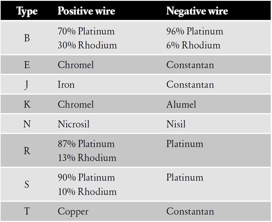 K Type Thermocouple Resistance Chart   Unixpaint