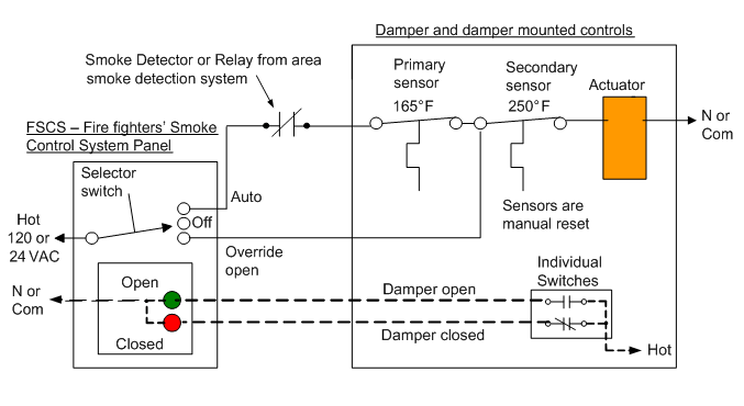 auto off manual_switch_and_re open_able_damper_with_sensors_and_actuator?resize=677%2C370 potter sprinkler flow switch wiring diagram fire alarm wiring potter pcvs-2 wiring diagram at n-0.co