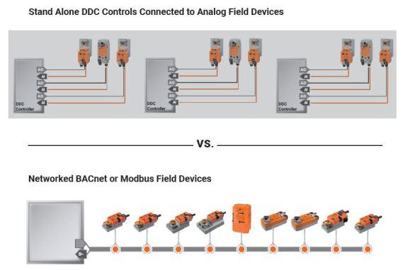 integrating controlling communicating