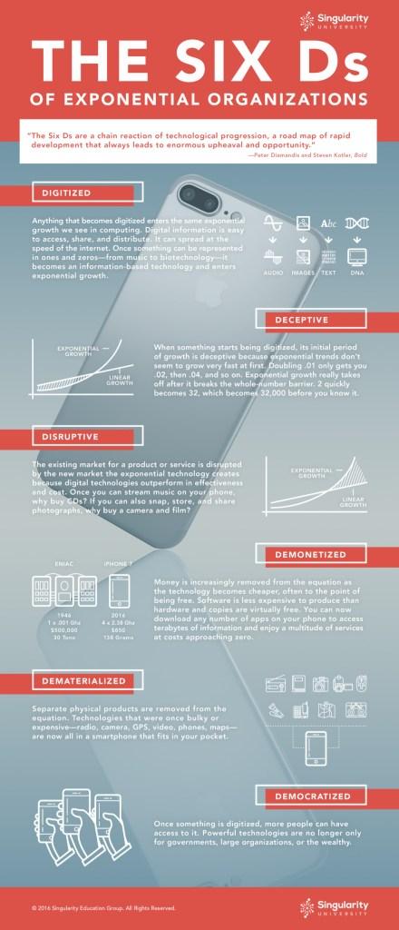 Les 6 D segons Peter Diamandis