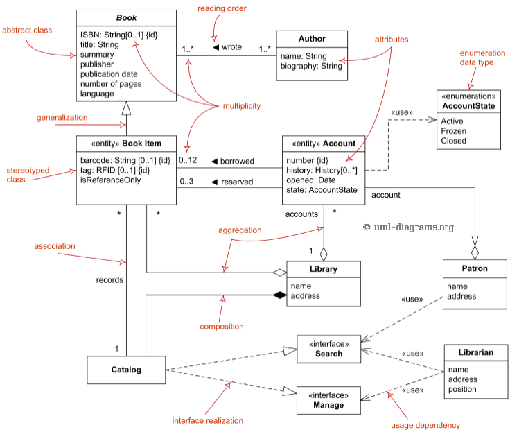 class-diagram-domain-overview