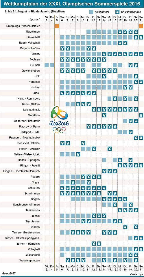 Programm Olympia 2016