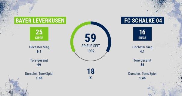 Bayer Leverkusen - FC Schalke 04 - Statistik